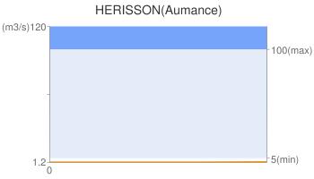HERISSON(Aumance)