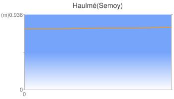 Haulmé(Semoy)