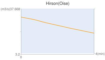 Hirson(Oise)