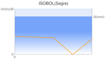 ISOBOL(Segre)