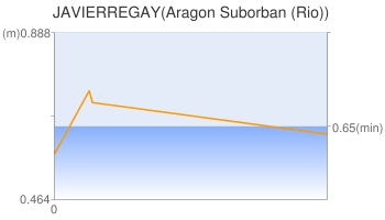 JAVIERREGAY(Aragon Suborban (Rio))