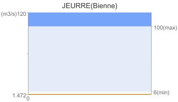 JEURRE(Bienne)