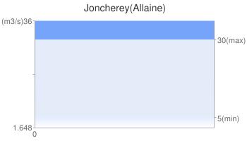 Joncherey(Allaine)