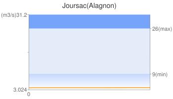 Joursac(Alagnon)