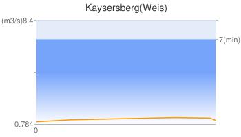 Kaysersberg(Weis)