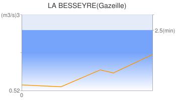 LA BESSEYRE(Gazeille)
