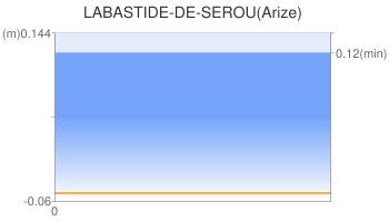 LABASTIDE-DE-SEROU(Arize)
