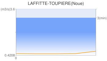 LAFFITTE-TOUPIERE(Noue)