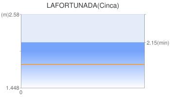 LAFORTUNADA(Cinca)