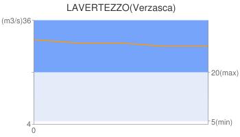 LAVERTEZZO(Verzasca)