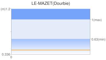 LE-MAZET(Dourbie)