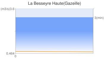 La Besseyre Haute(Gazeille)