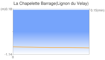 La Chapelette Barrage(Lignon du Velay)