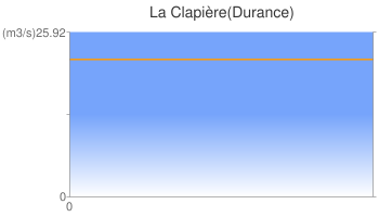La Clapière(Durance)