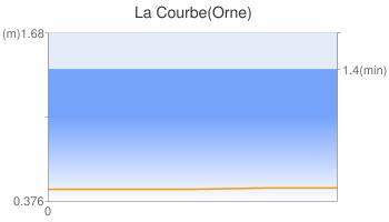 La Courbe(Orne)