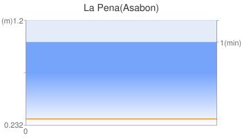 La Pena(Asabon)