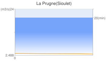 La Prugne(Sioulet)