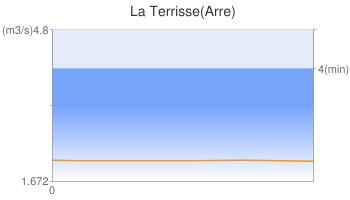 La Terrisse(Arre)