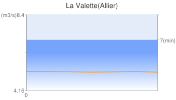 La Valette(Allier)