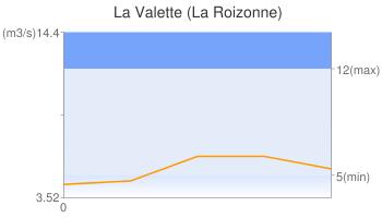 La Valette (La Roizonne)