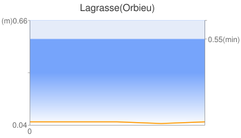 Lagrasse(Orbieu)