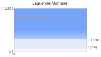 Laguenne(Montane)