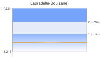 Lapradelle(Boulzane)