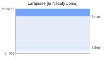 Larajasse [le Nezel](Coise)
