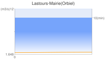 Lastours-Mairie(Orbiel)