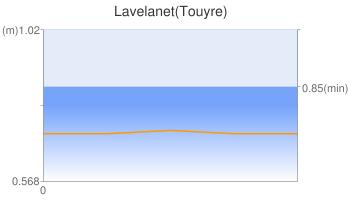Lavelanet(Touyre)