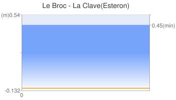 Le Broc - La Clave(Esteron)