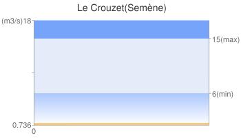 Le Crouzet(Semène)