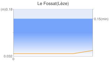 Le Fossat(Lèze)