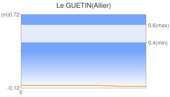 Le GUETIN(Allier)