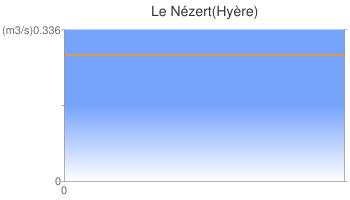 Le Nézert(Hyère)