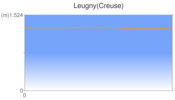 Leugny(Creuse)