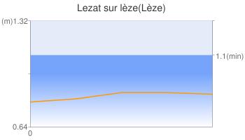 Lezat sur lèze(Lèze)