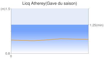 Licq Atherey(Gave du saison)