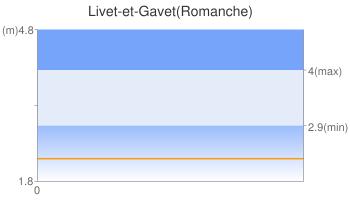 Livet-et-Gavet(Romanche)