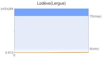 Lodève(Lergue)