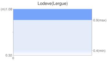Lodeve(Lergue)