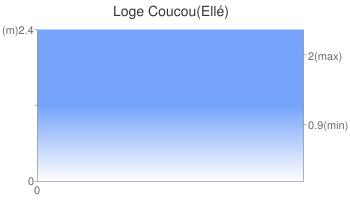 Loge Coucou(Ellé)
