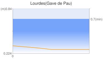 Lourdes(Gave de Pau)