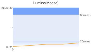 Lumino(Moesa)
