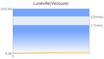 Lunéville(Vezouze)
