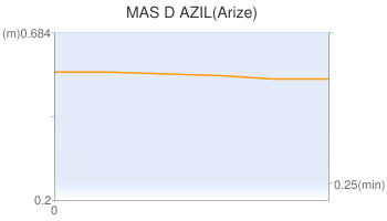 MAS D AZIL(Arize)