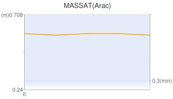 MASSAT(Arac)