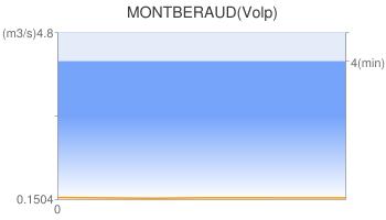 MONTBERAUD(Volp)