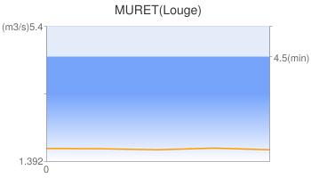 MURET(Louge)
