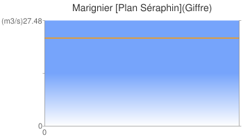 Marignier [Plan Séraphin](Giffre)